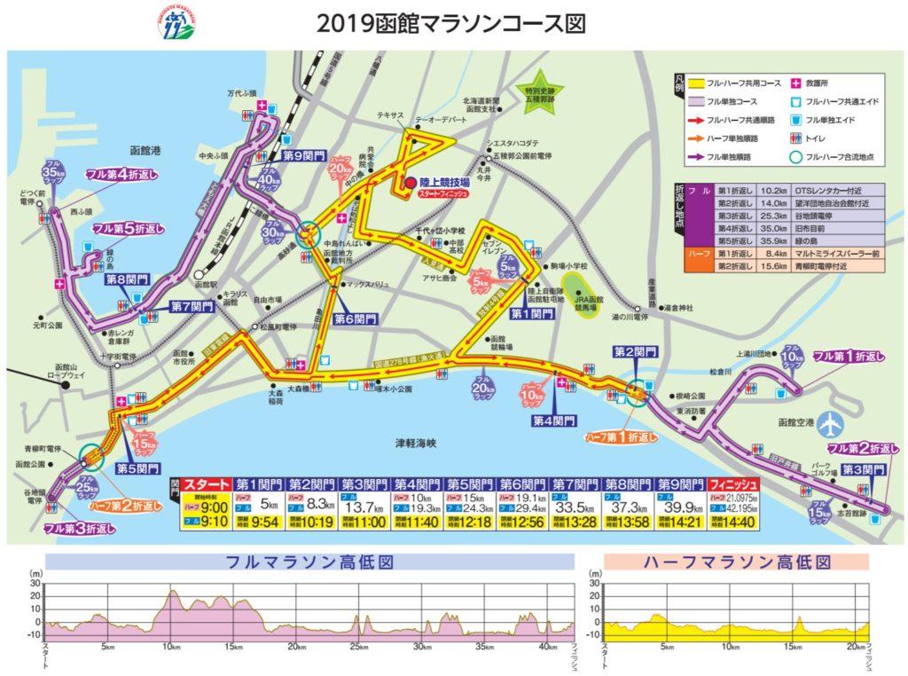 函館マラソン・コースマップ