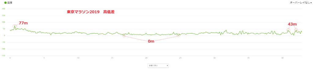 東京マラソン高低差図