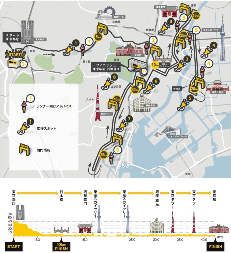 東京マラソンコースマップ&高低差