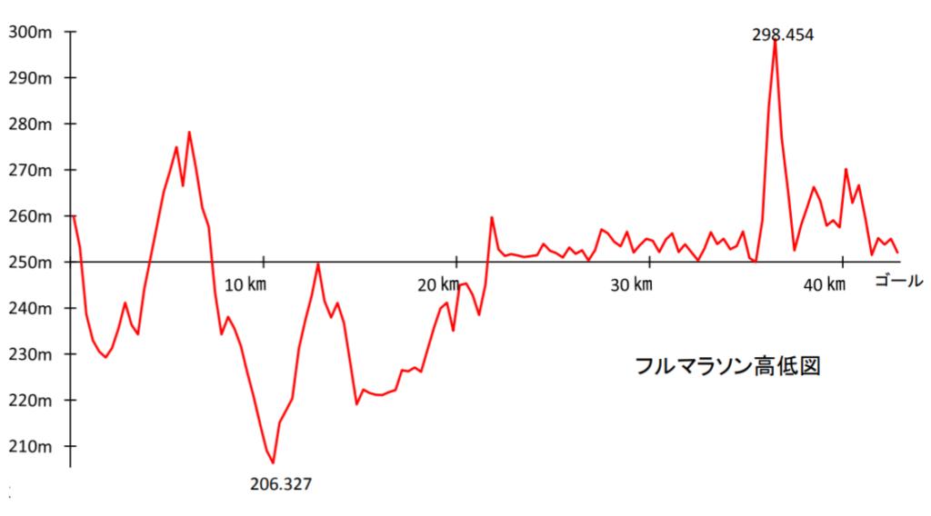 田沢湖マラソン高低差