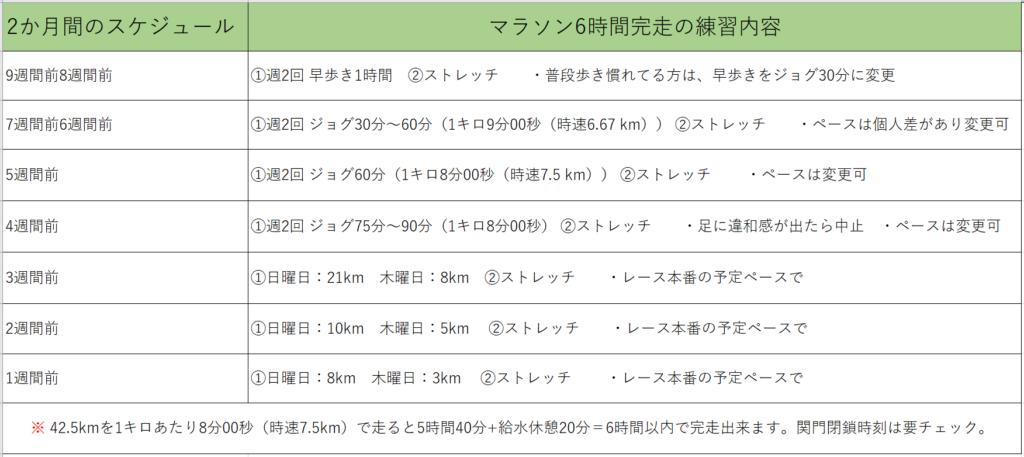 フルマラソン完走への2か月間スケジュールを1週間単位でまとめた一覧表。例としてフルマラソンの制限時間が6時間の場合のスケジュールを紹介しています。