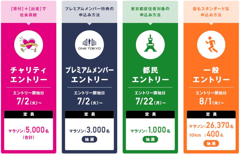 東京マラソン2020募集概要